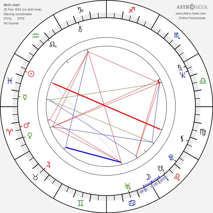 Geordie Johnson - Astrology Natal Birth Chart