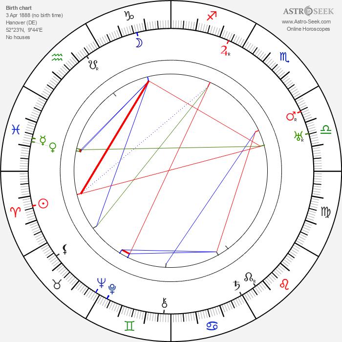 Georg Alexander - Astrology Natal Birth Chart