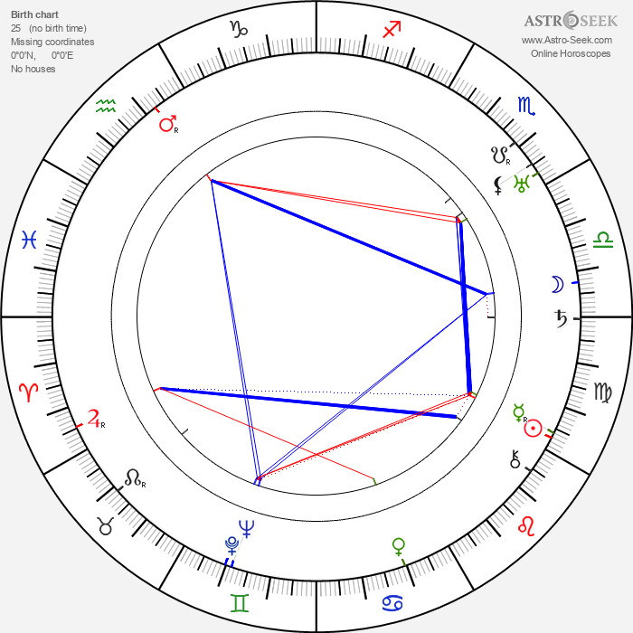 Georg Asagaroff - Astrology Natal Birth Chart