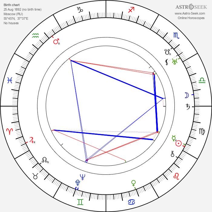 Georg Asagaroff - Astrology Natal Birth Chart