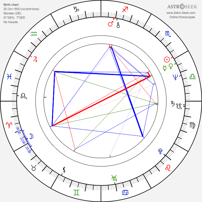 Georg Brintrup - Astrology Natal Birth Chart