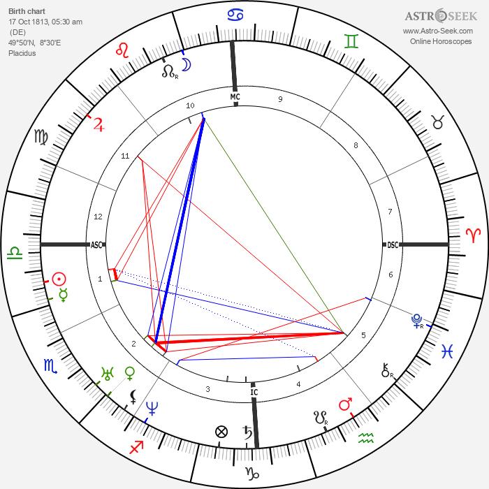 Georg Büchner - Astrology Natal Birth Chart