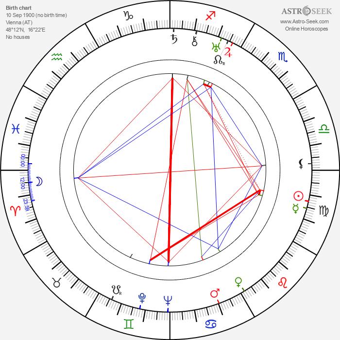Georg C. Klaren - Astrology Natal Birth Chart