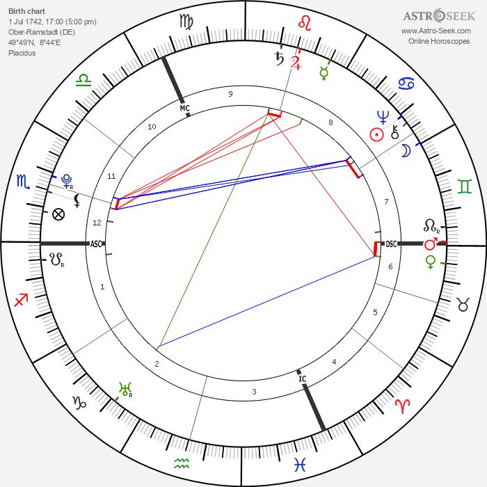 Georg Christoph Lichtenberg - Astrology Natal Birth Chart