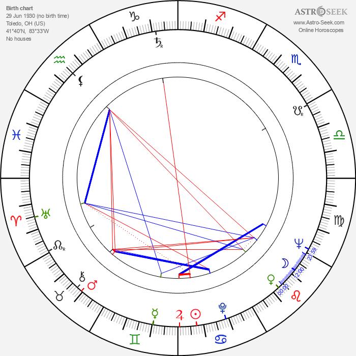 Georg Fenady - Astrology Natal Birth Chart