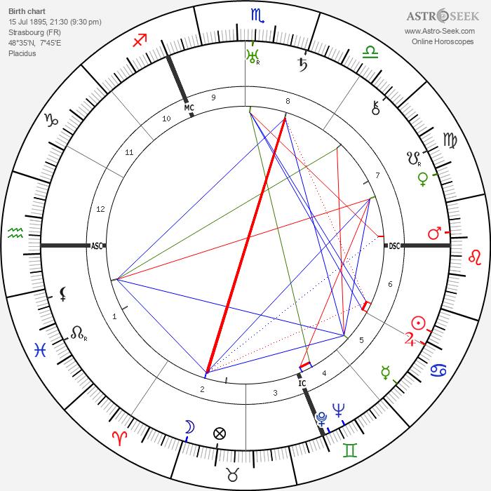 Georg Friedeburg - Astrology Natal Birth Chart
