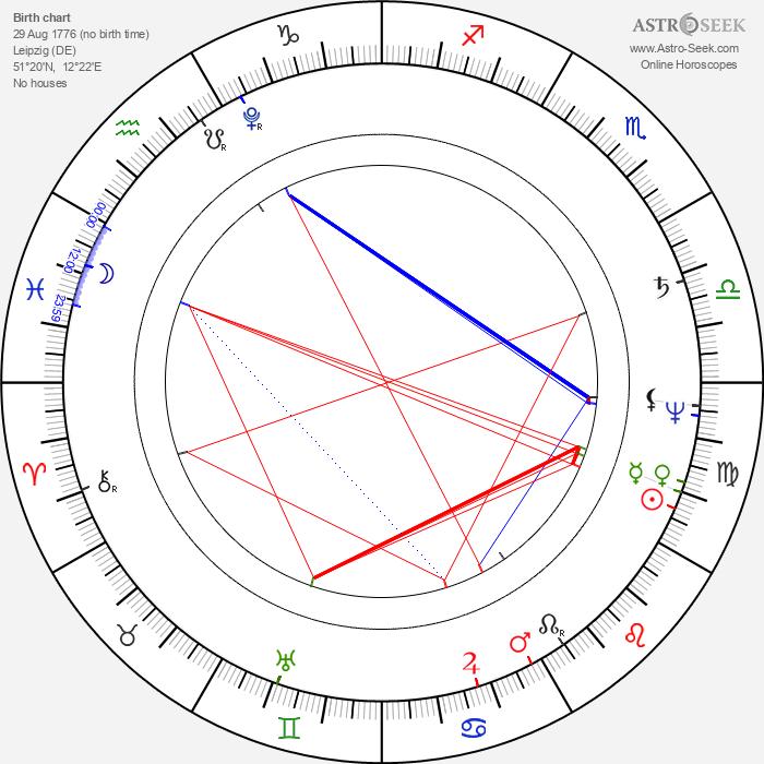 Georg Friedrich Treitschke - Astrology Natal Birth Chart