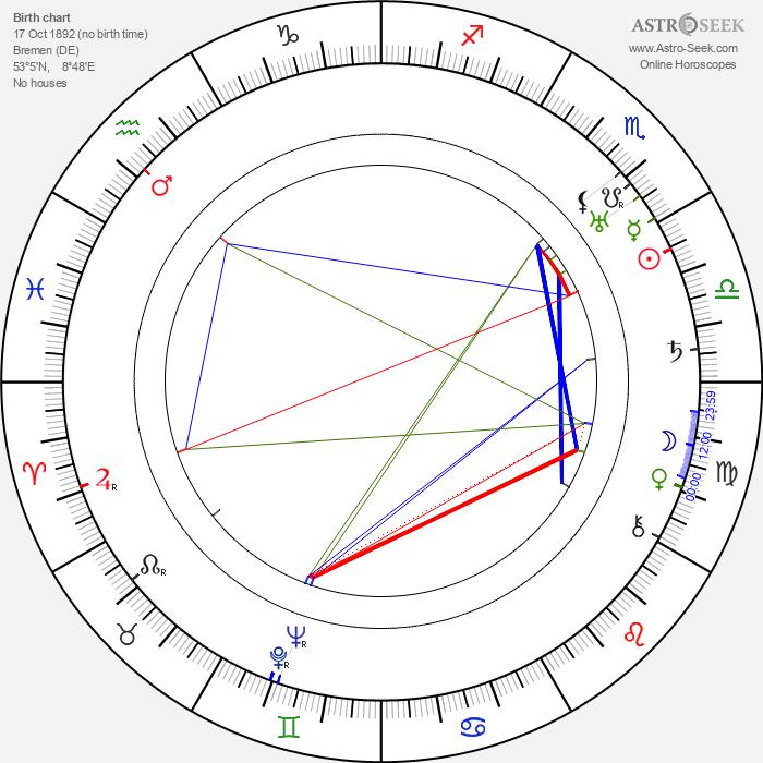 Georg H. Schnell - Astrology Natal Birth Chart