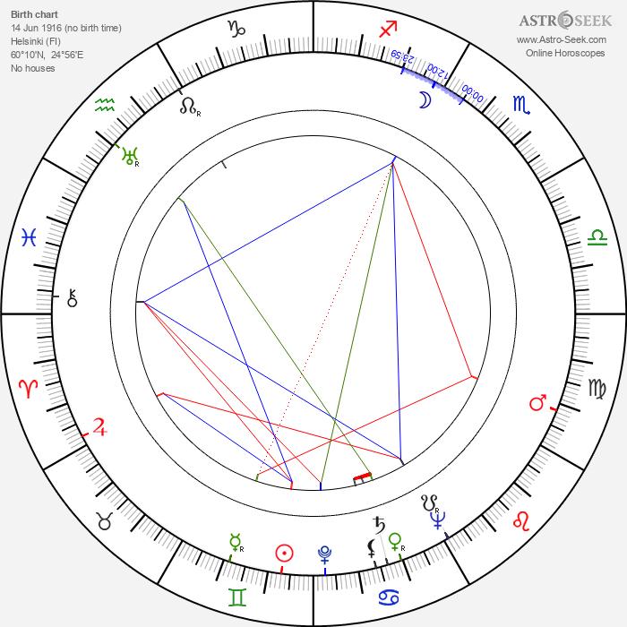 Georg Henrik von Wright - Astrology Natal Birth Chart