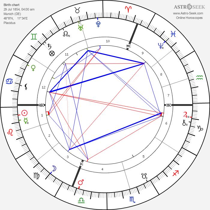 Georg Kerschensteiner - Astrology Natal Birth Chart