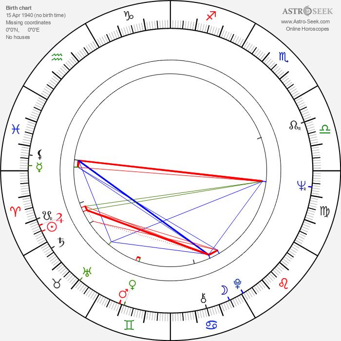 Georg Korkman - Astrology Natal Birth Chart
