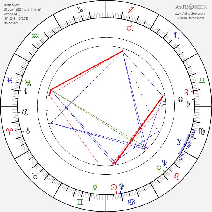 Georg Marischka - Astrology Natal Birth Chart