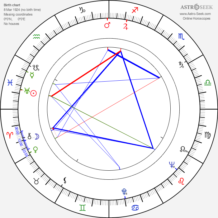 Georg-Michael Wagner - Astrology Natal Birth Chart