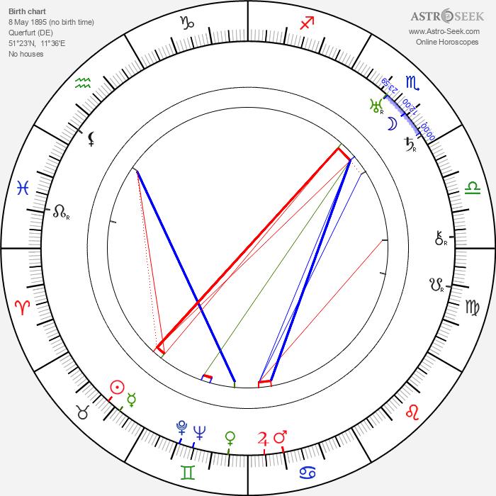 Georg Muche - Astrology Natal Birth Chart