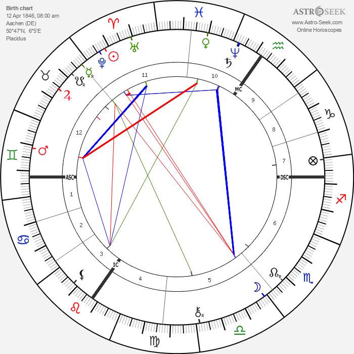 Georg Oeder - Astrology Natal Birth Chart
