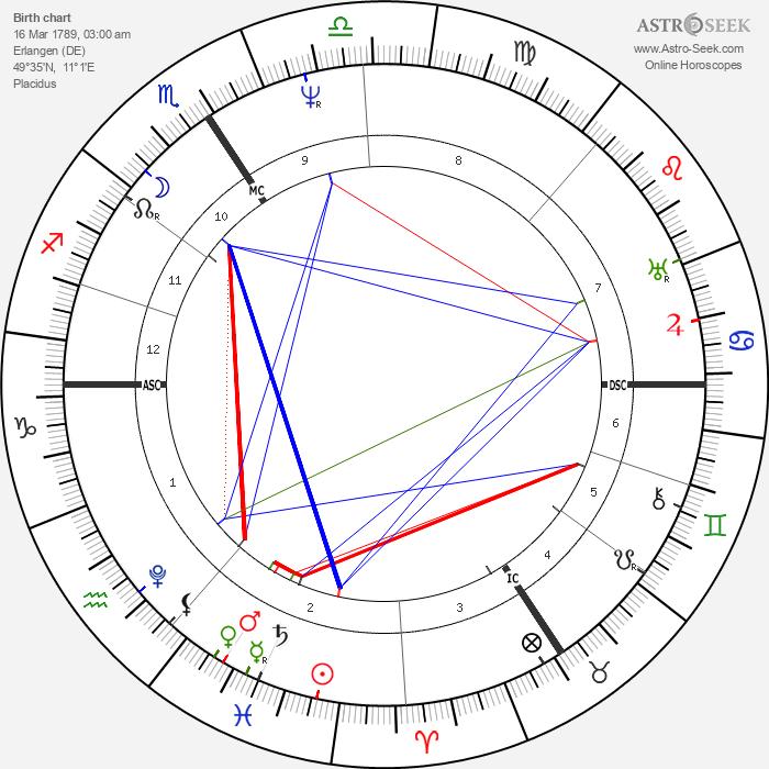 Georg Ohm - Astrology Natal Birth Chart