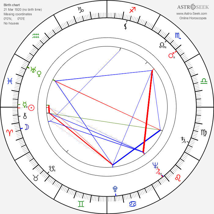 Georg Ots - Astrology Natal Birth Chart