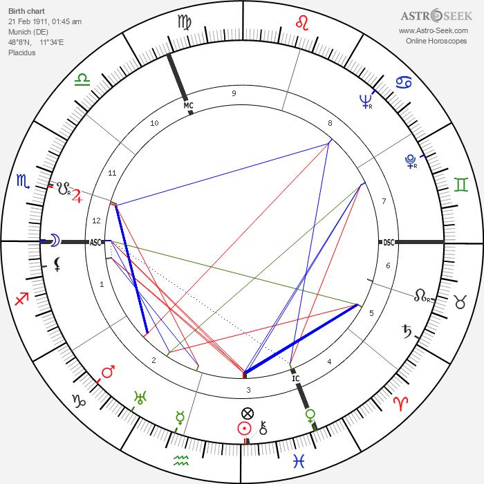 Georg Schönberger - Astrology Natal Birth Chart