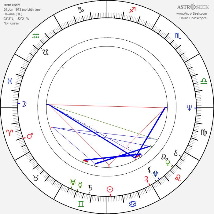 Georg Stanford Brown - Astrology Natal Birth Chart