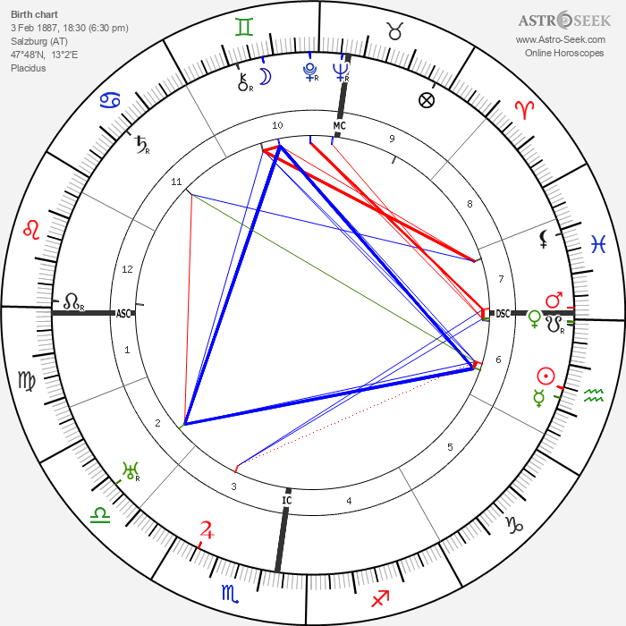 Georg Trakl - Astrology Natal Birth Chart