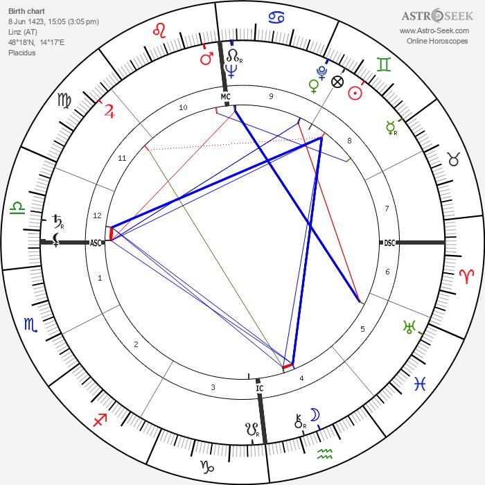 Georg von Peuerbach - Astrology Natal Birth Chart