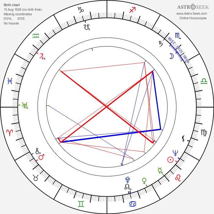 Georgann Johnson - Astrology Natal Birth Chart