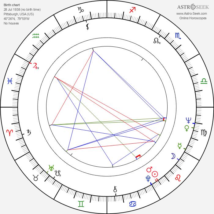 George A. Davidson - Astrology Natal Birth Chart