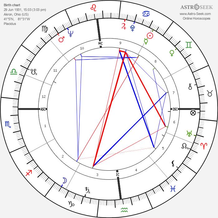 George A. Hooper - Astrology Natal Birth Chart