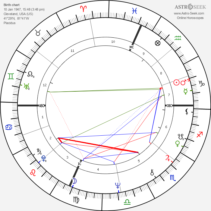 George Alec Effinger - Astrology Natal Birth Chart
