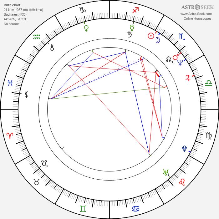 George Alexandru - Astrology Natal Birth Chart