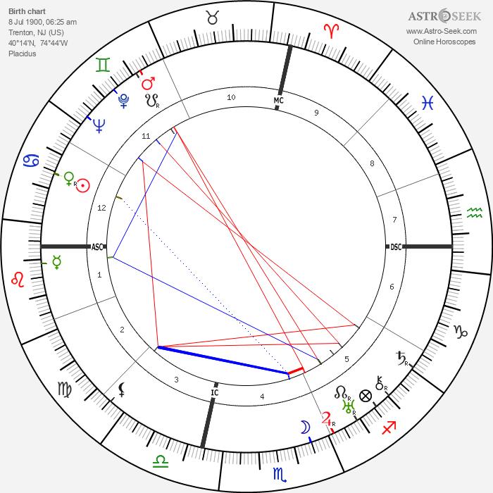 George Antheil - Astrology Natal Birth Chart