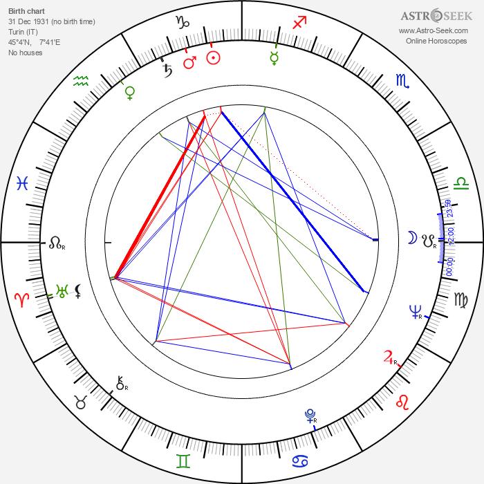George Ardisson - Astrology Natal Birth Chart