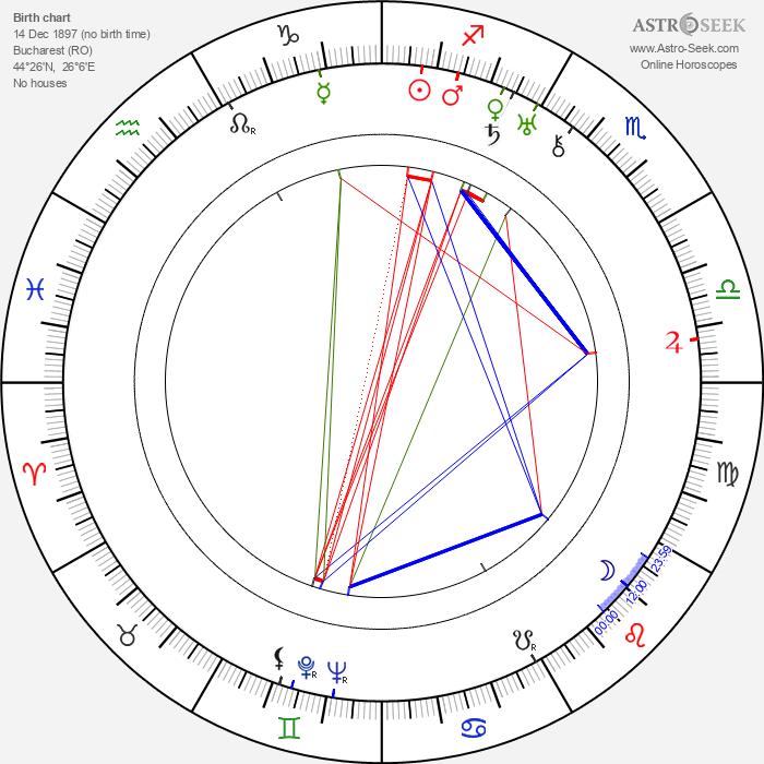 George Aurelian - Astrology Natal Birth Chart
