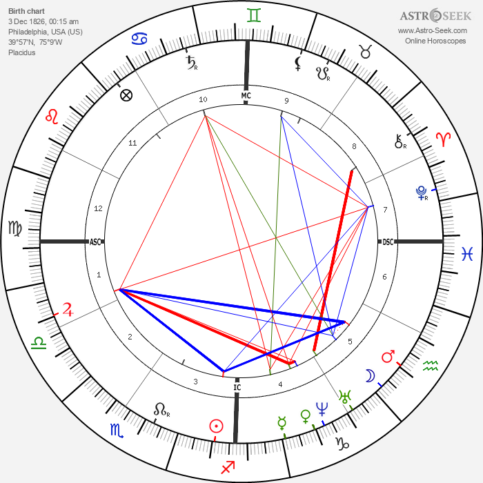 George B. McClellan - Astrology Natal Birth Chart