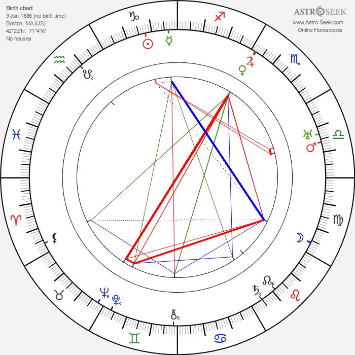 George B. Seitz - Astrology Natal Birth Chart