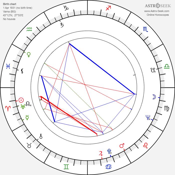 George Baker - Astrology Natal Birth Chart