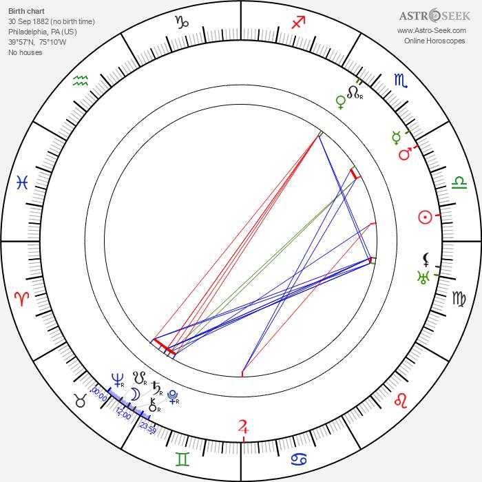George Bancroft - Astrology Natal Birth Chart