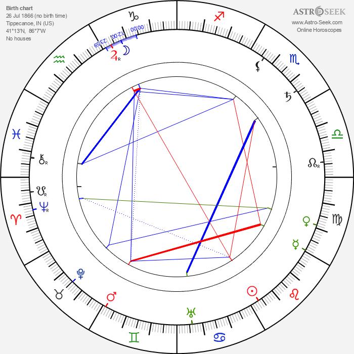 George Barr McCutcheon - Astrology Natal Birth Chart