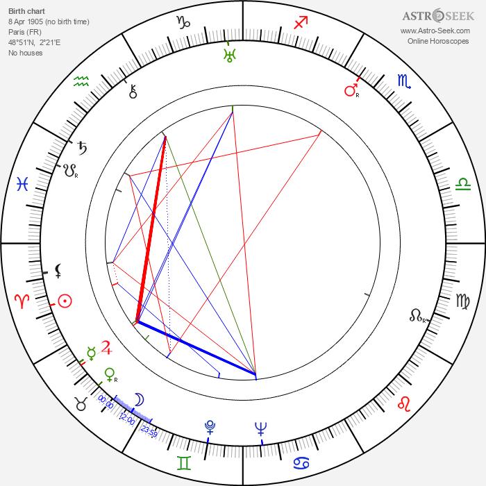 George Baxter - Astrology Natal Birth Chart