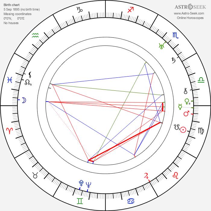 George Beatty - Astrology Natal Birth Chart