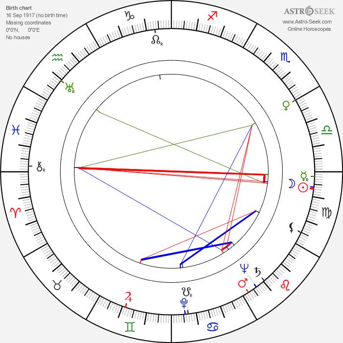 George Becwar - Astrology Natal Birth Chart