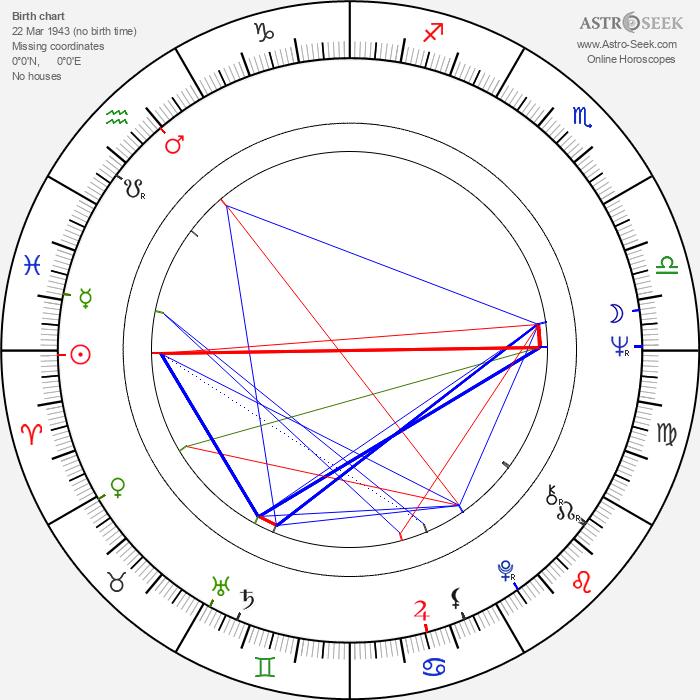 George Benson - Astrology Natal Birth Chart