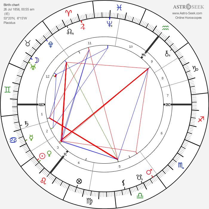George Bernard Shaw - Astrology Natal Birth Chart