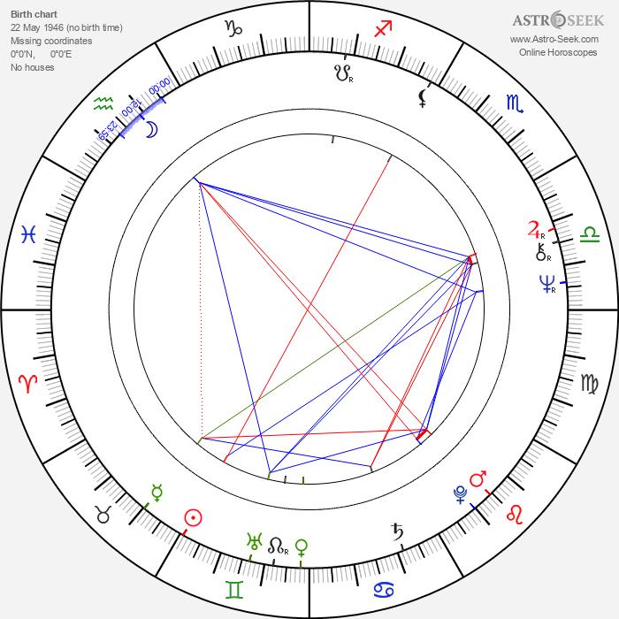 George Best - Astrology Natal Birth Chart