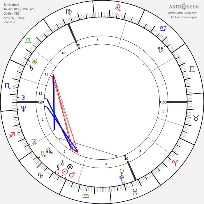 George Bidder - Astrology Natal Birth Chart