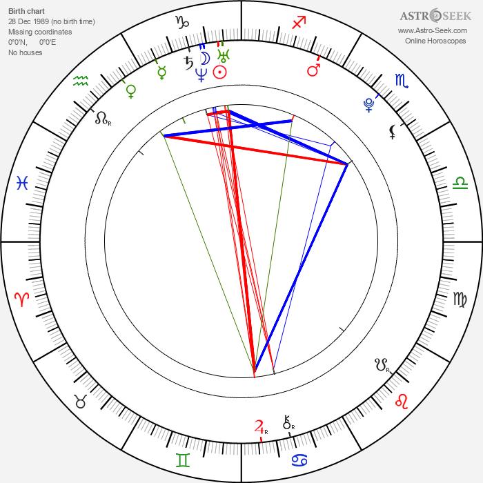 George Blagden - Astrology Natal Birth Chart