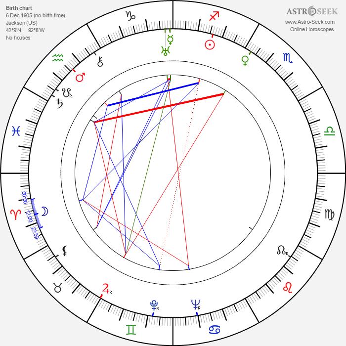 George Blair - Astrology Natal Birth Chart