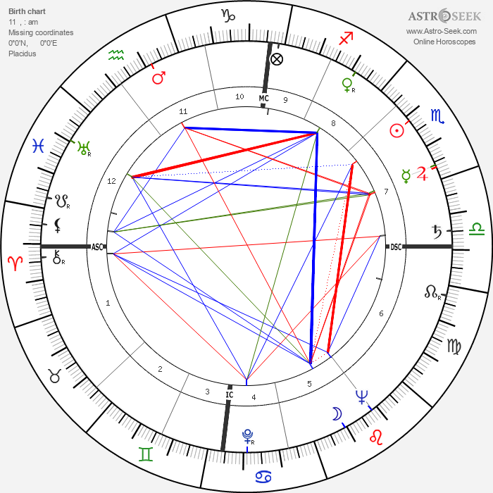 George Blake - Astrology Natal Birth Chart