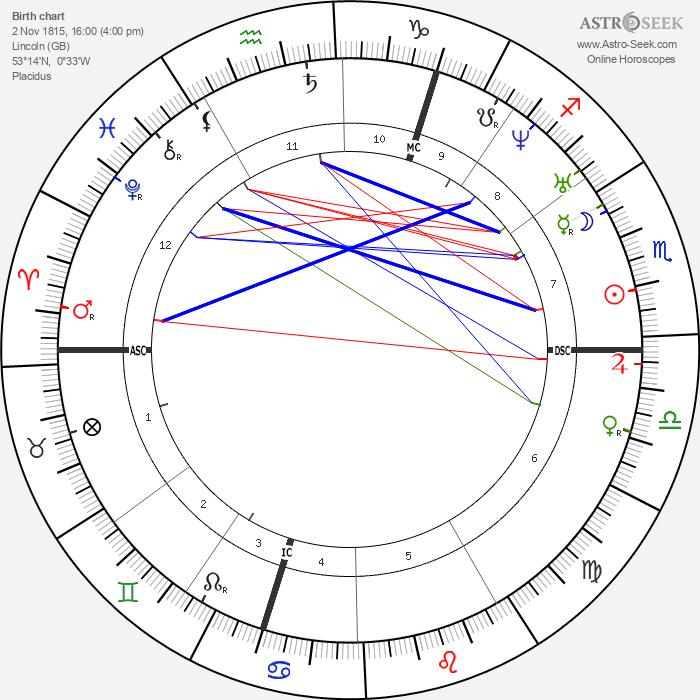 George Boole - Astrology Natal Birth Chart