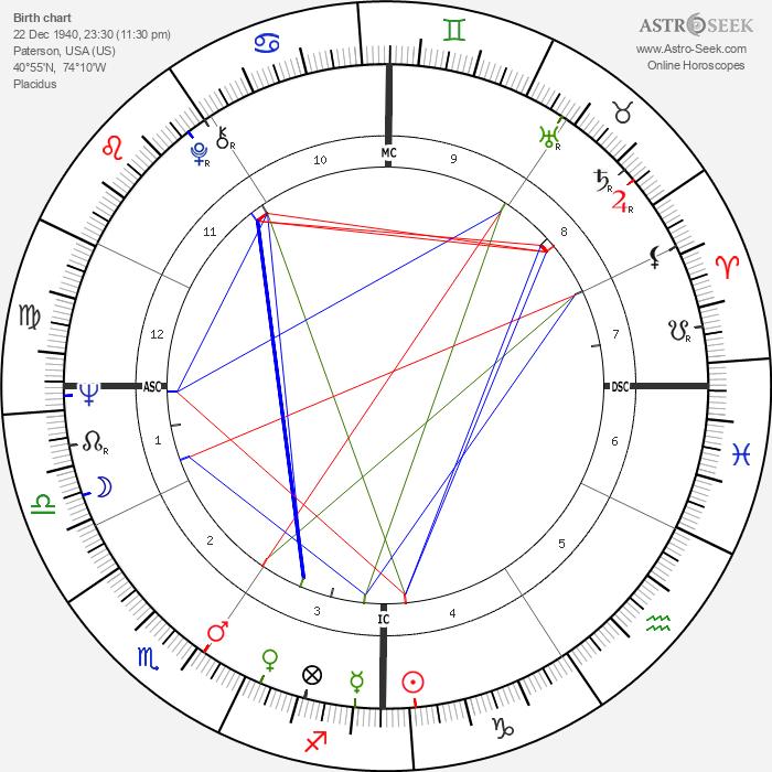 George Brejack - Astrology Natal Birth Chart